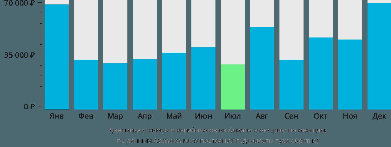 Динамика стоимости авиабилетов из Алматы в Австрию по месяцам