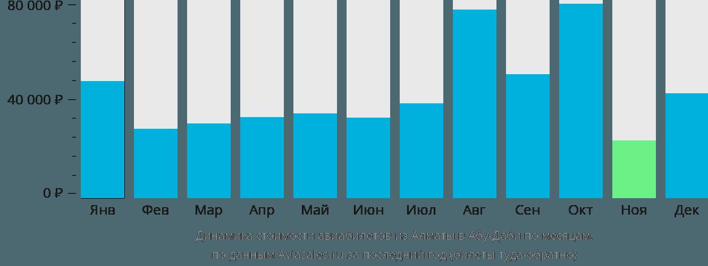 Динамика стоимости авиабилетов из Алматы в Абу-Даби по месяцам