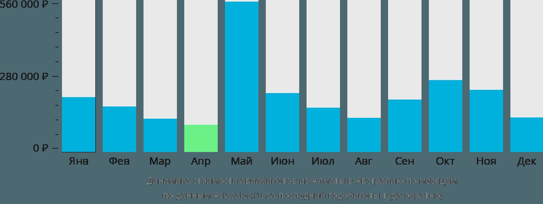 Динамика стоимости авиабилетов из Алматы в Австралию по месяцам