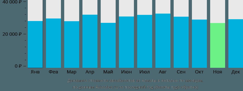 Динамика стоимости авиабилетов из Алматы в Анталью по месяцам