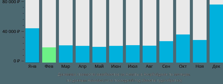 Динамика стоимости авиабилетов из Алматы в Азербайджан по месяцам