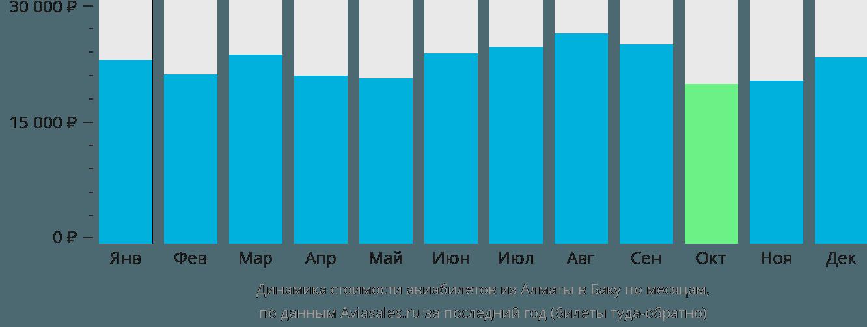 Динамика стоимости авиабилетов из Алматы в Баку по месяцам