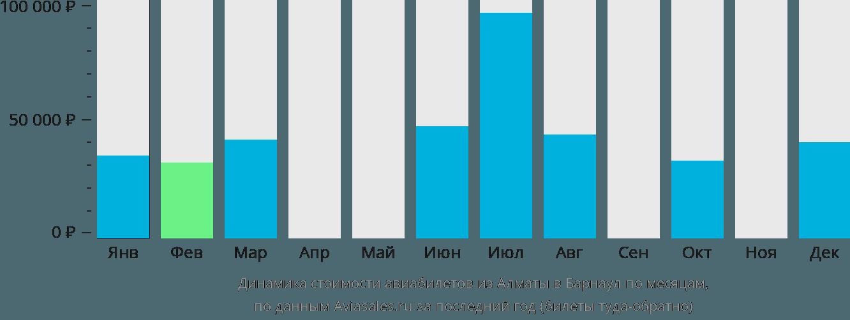 Динамика стоимости авиабилетов из Алматы в Барнаул по месяцам