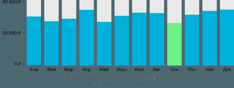 Динамика стоимости авиабилетов из Алматы в Барселону по месяцам