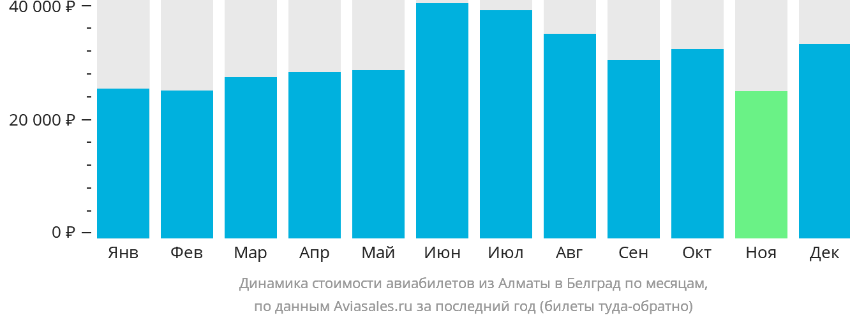 Динамика стоимости авиабилетов из Алматы в Белград по месяцам