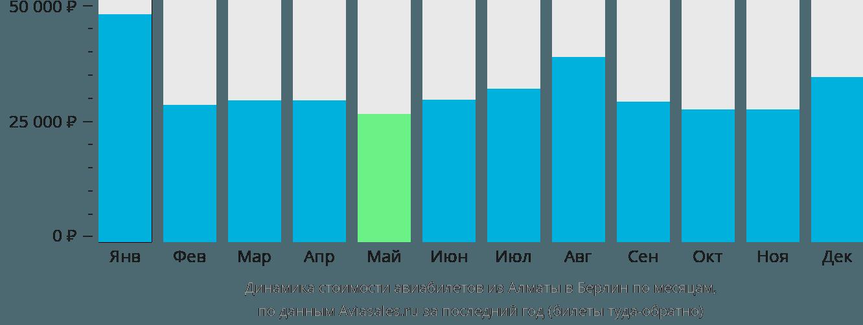 Динамика стоимости авиабилетов из Алматы в Берлин по месяцам