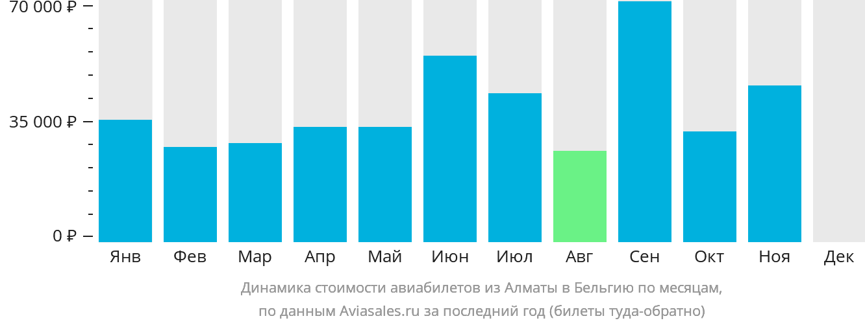 Динамика стоимости авиабилетов из Алматы в Бельгию по месяцам