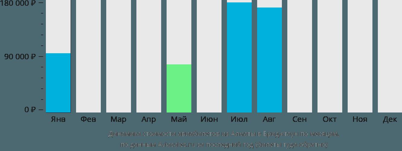 Динамика стоимости авиабилетов из Алматы в Бриджтаун по месяцам