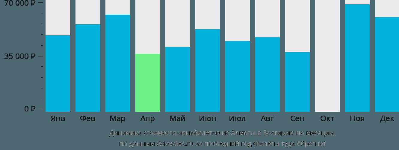 Динамика стоимости авиабилетов из Алматы в Болгарию по месяцам