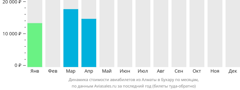 Динамика стоимости авиабилетов из Алматы в Бухару по месяцам