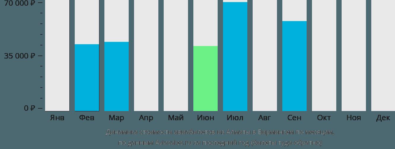 Динамика стоимости авиабилетов из Алматы в Бирмингем по месяцам