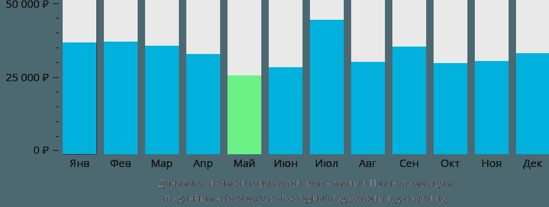 Динамика стоимости авиабилетов из Алматы в Пекин по месяцам