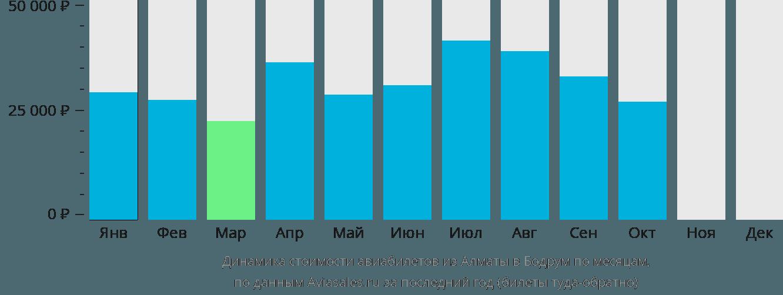 Динамика стоимости авиабилетов из Алматы в Бодрум по месяцам