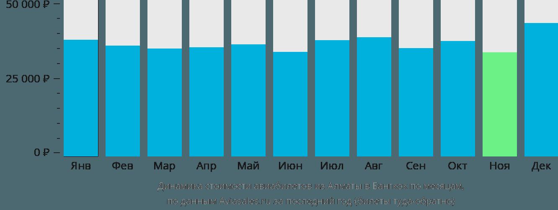 Динамика стоимости авиабилетов из Алматы в Бангкок по месяцам