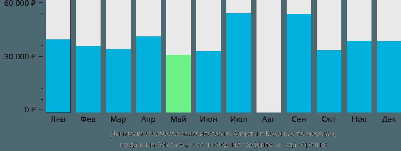 Динамика стоимости авиабилетов из Алматы в Болонью по месяцам