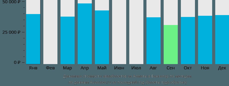 Динамика стоимости авиабилетов из Алматы в Бангалор по месяцам