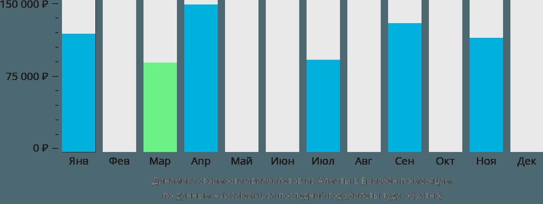 Динамика стоимости авиабилетов из Алматы в Брисбен по месяцам