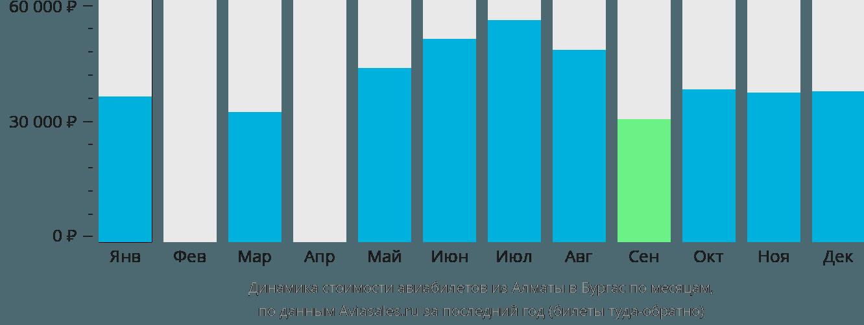 Динамика стоимости авиабилетов из Алматы в Бургас по месяцам
