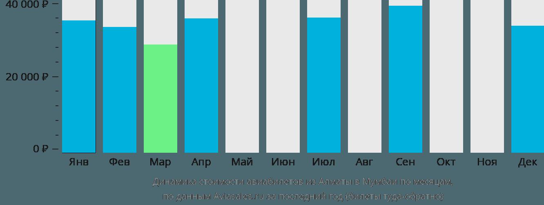 Динамика стоимости авиабилетов из Алматы в Мумбаи по месяцам