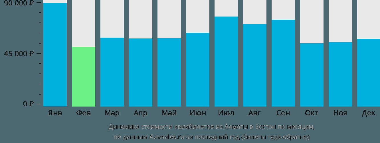 Динамика стоимости авиабилетов из Алматы в Бостон по месяцам