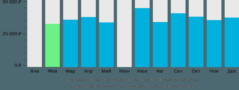 Динамика стоимости авиабилетов из Алматы в Бремен по месяцам