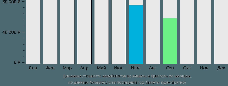 Динамика стоимости авиабилетов из Алматы в Бристоль по месяцам