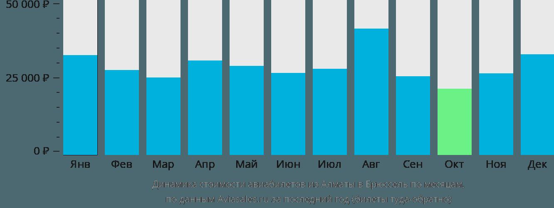 Динамика стоимости авиабилетов из Алматы в Брюссель по месяцам