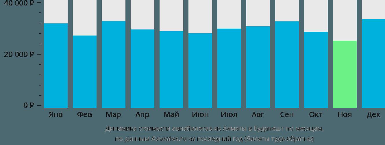 Динамика стоимости авиабилетов из Алматы в Будапешт по месяцам