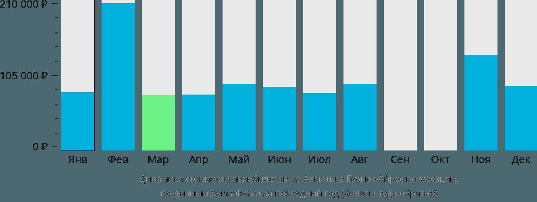 Динамика стоимости авиабилетов из Алматы в Буэнос-Айрес по месяцам