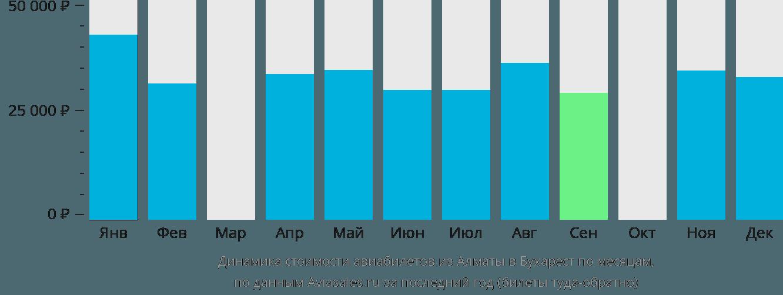 Динамика стоимости авиабилетов из Алматы в Бухарест по месяцам