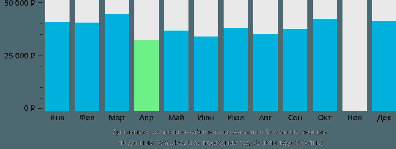 Динамика стоимости авиабилетов из Алматы в Батуми по месяцам