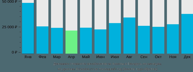 Динамика стоимости авиабилетов из Алматы в Беларусь по месяцам