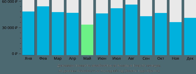 Динамика стоимости авиабилетов из Алматы в Каир по месяцам