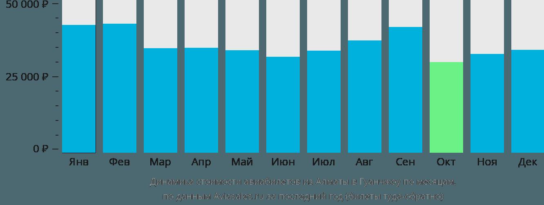 Динамика стоимости авиабилетов из Алматы в Гуанчжоу по месяцам