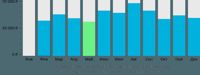 Динамика стоимости авиабилетов из Алматы в Касабланку по месяцам