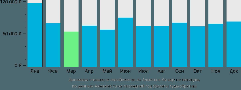 Динамика стоимости авиабилетов из Алматы в Канаду по месяцам
