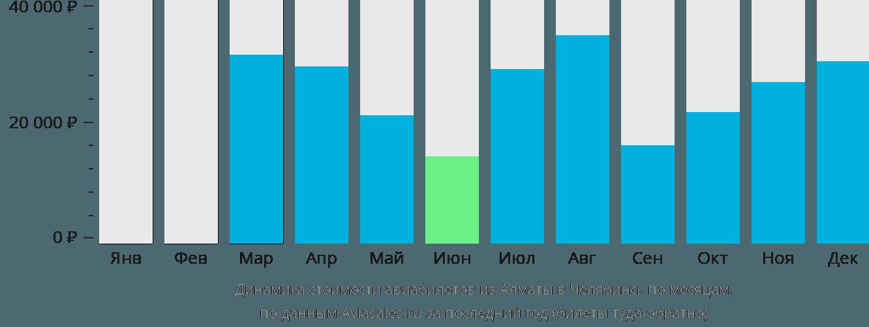 Динамика стоимости авиабилетов из Алматы в Челябинск по месяцам