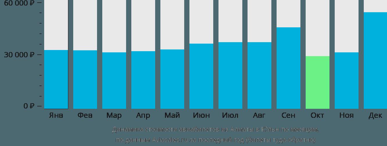 Динамика стоимости авиабилетов из Алматы в Кёльн по месяцам