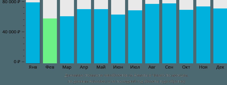 Динамика стоимости авиабилетов из Алматы в Чикаго по месяцам