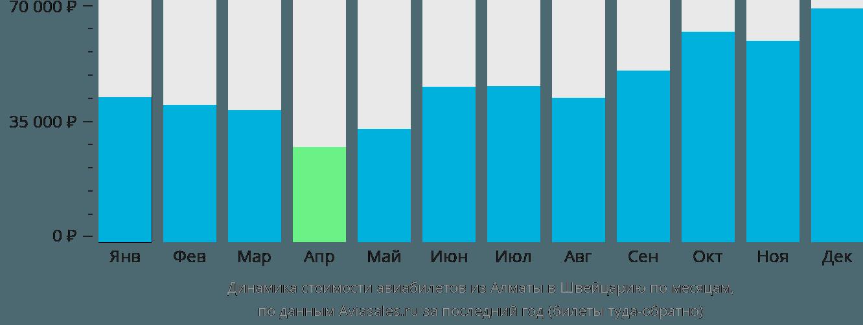 Динамика стоимости авиабилетов из Алматы в Швейцарию по месяцам