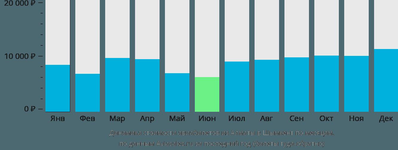 Динамика стоимости авиабилетов из Алматы в Шымкент по месяцам