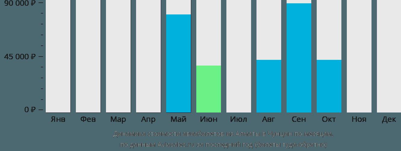 Динамика стоимости авиабилетов из Алматы в Чунцин по месяцам