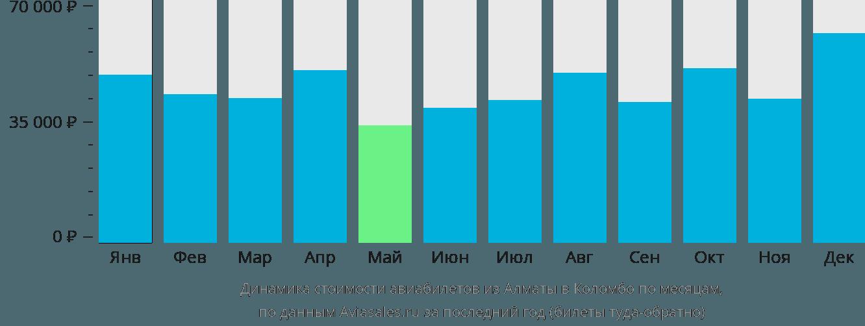 Динамика стоимости авиабилетов из Алматы в Коломбо по месяцам