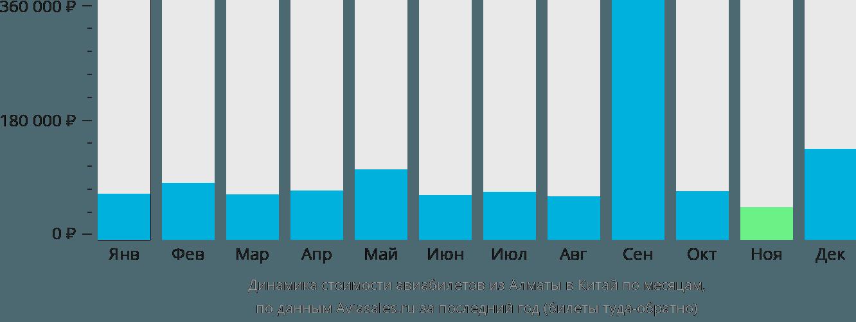 Динамика стоимости авиабилетов из Алматы в Китай по месяцам