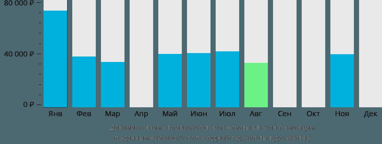 Динамика стоимости авиабилетов из Алматы в Кочин по месяцам