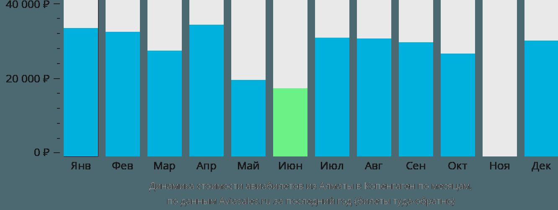 Динамика стоимости авиабилетов из Алматы в Копенгаген по месяцам