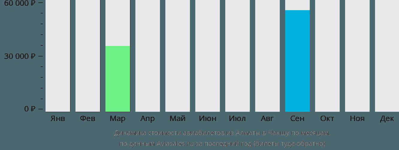 Динамика стоимости авиабилетов из Алматы в Чаншу по месяцам