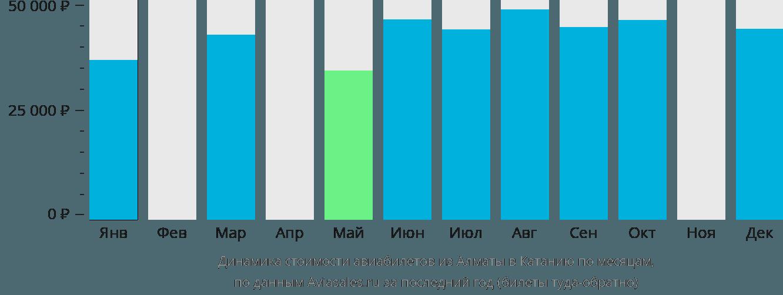 Динамика стоимости авиабилетов из Алматы в Катанию по месяцам