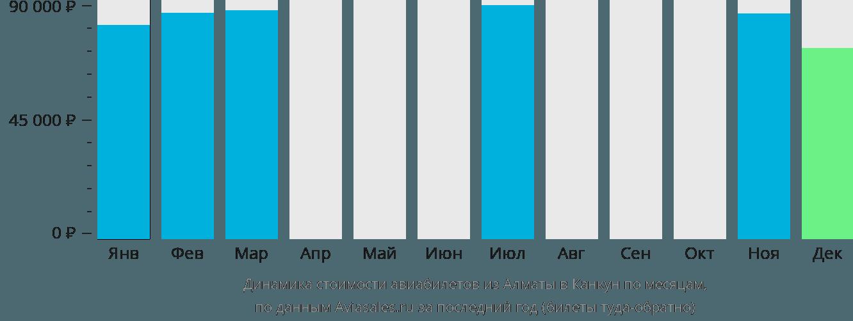 Динамика стоимости авиабилетов из Алматы в Канкун по месяцам