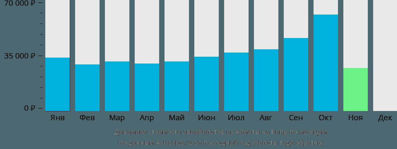 Динамика стоимости авиабилетов из Алматы на Кипр по месяцам